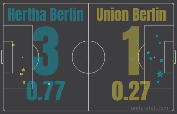 Мюнхену наступают на пятки. Обзор 10 тура Бундеслиги