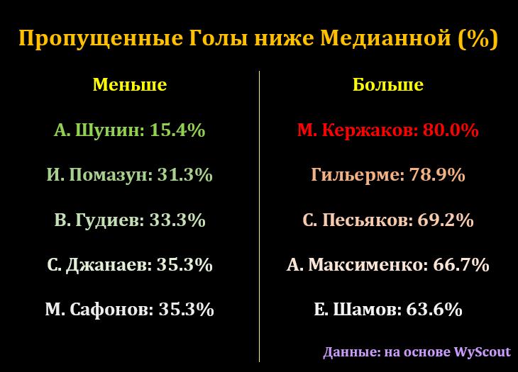 Максименко пропускает много лёгких голов, Гильерме откровенно слаб, а Шелия самый эффективный