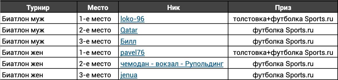 Призеры биатлонного fantasy-сезона 2018/19