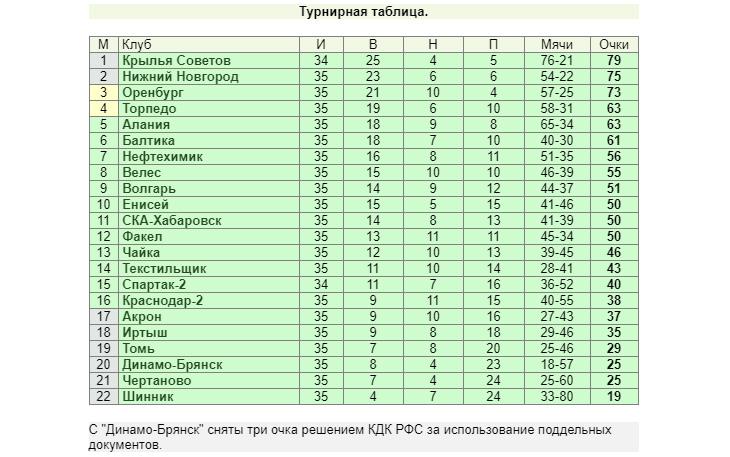 «Торпедо» пройдёт испытание Нижнекамском, Самара - Астраханью, «НиНо» - Хабаровском. Все расклады перед 36-м туром ФНЛ
