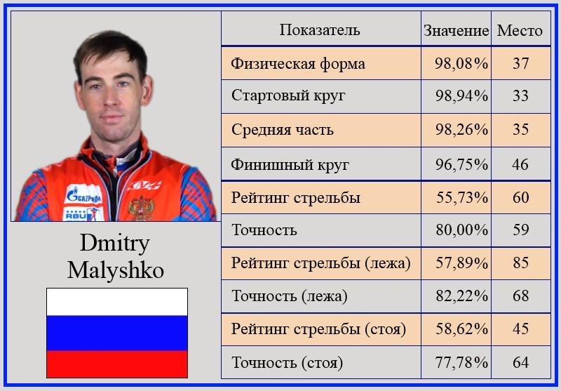 Анализ результатов мужской сборной России по биатлону на этапах кубка мира