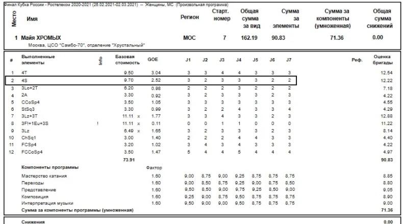 Четверные прыжки и каскады Саши Трусовой (2020/21) и не только