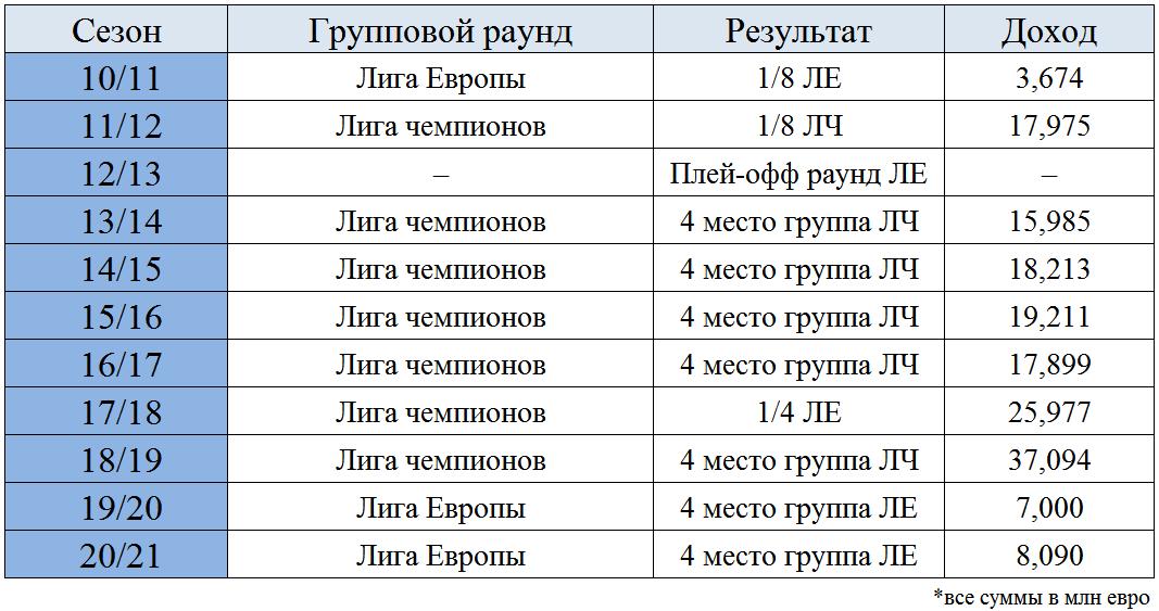 Премиальные российских клубов по итогам последних 11 евросезонов