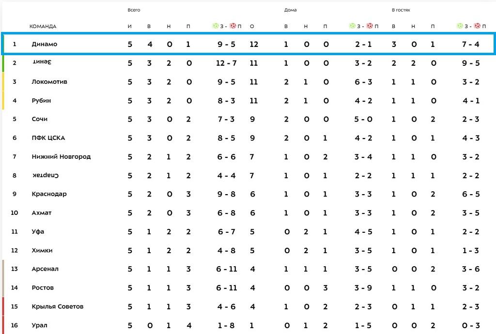 Урал - Динамо 0:1, 5 тур, сезон 2122