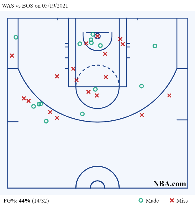 Тейтум набрал 50 очков и вывел «Бостон» на «Бруклин». Первый день плей-ин НБА завершился разгромами