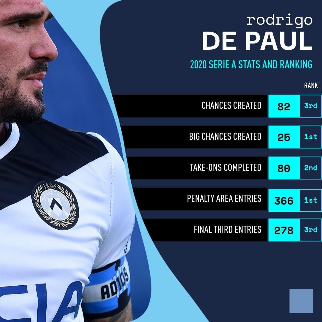 Родриго де Пауль - идеальный игрок для Симеоне!