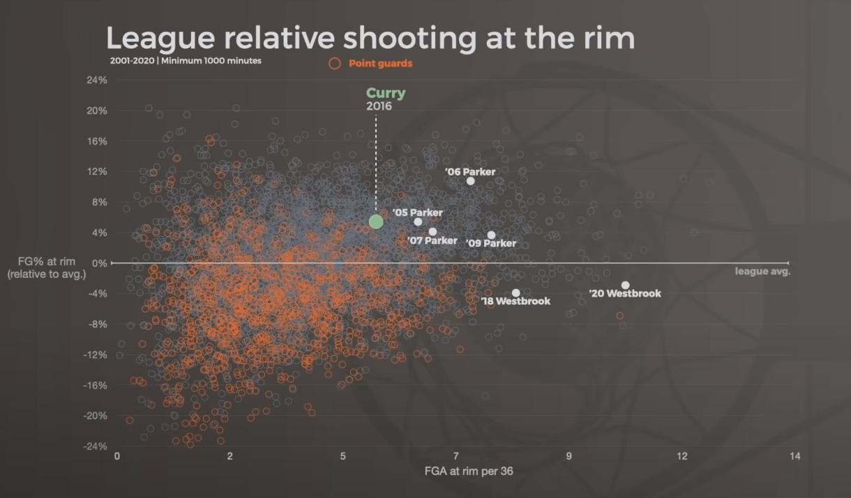 Аналитик выяснил, что Стефен Карри образца 2016-2019 является лучшим атакующим игроком в истории НБА. Разбираем доводы