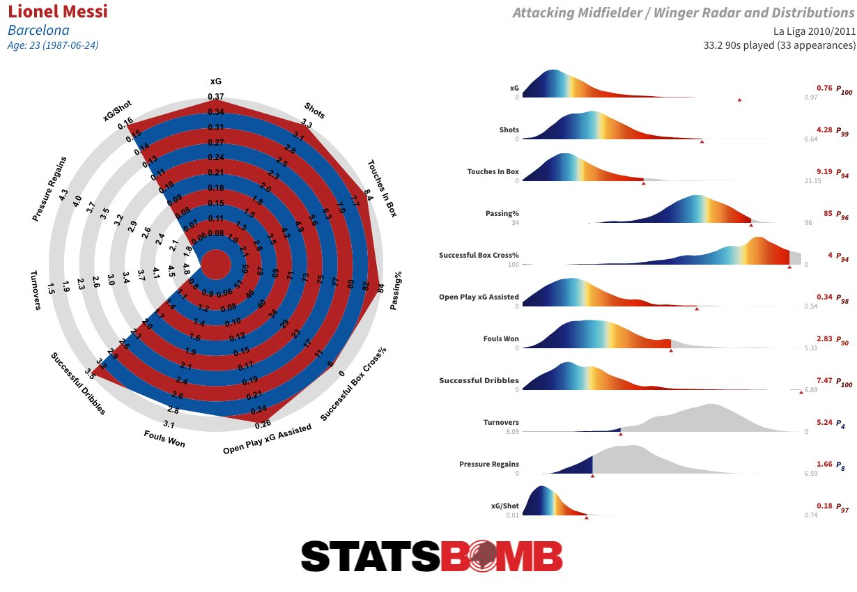 «Барселона» 2010/11 - вершина идеи Гвардиолы! Рассказ-анализ о команде мечты