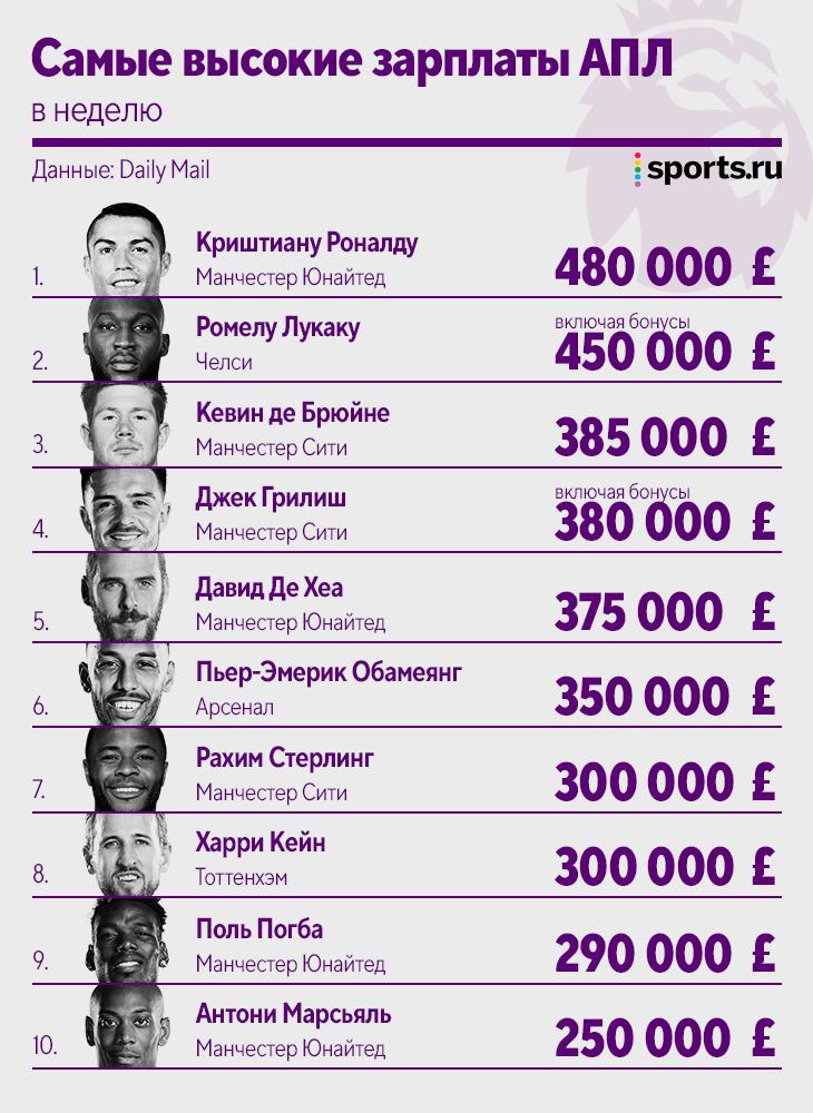 Роналду теперь зарабатывает больше всех в АПЛ. Но сильно меньше, чем Месси и Неймар 💰