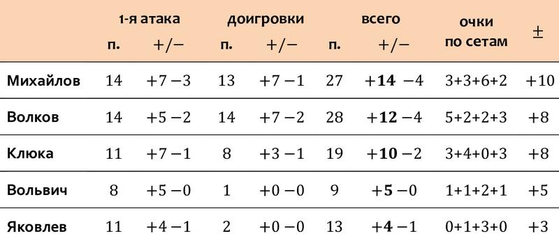 ОИ-2021, матч № 1: Россия — Аргентина 3-1. Циферки