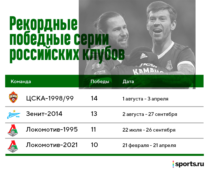 Николич повторил рекорд Семина. Дальше у «Локо» — главный матч РПЛ этого сезона с «Зенитом»