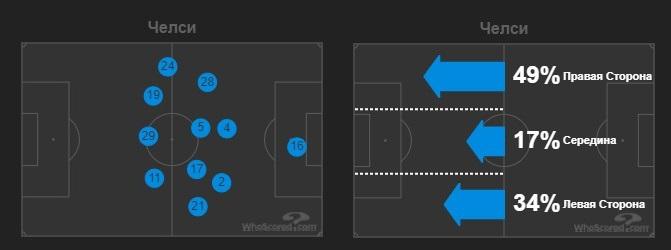 Высокий прессинг «Порту» и оборона в шесть защитников. «Челси» хватило двух ошибок соперника, чтобы выиграть матч