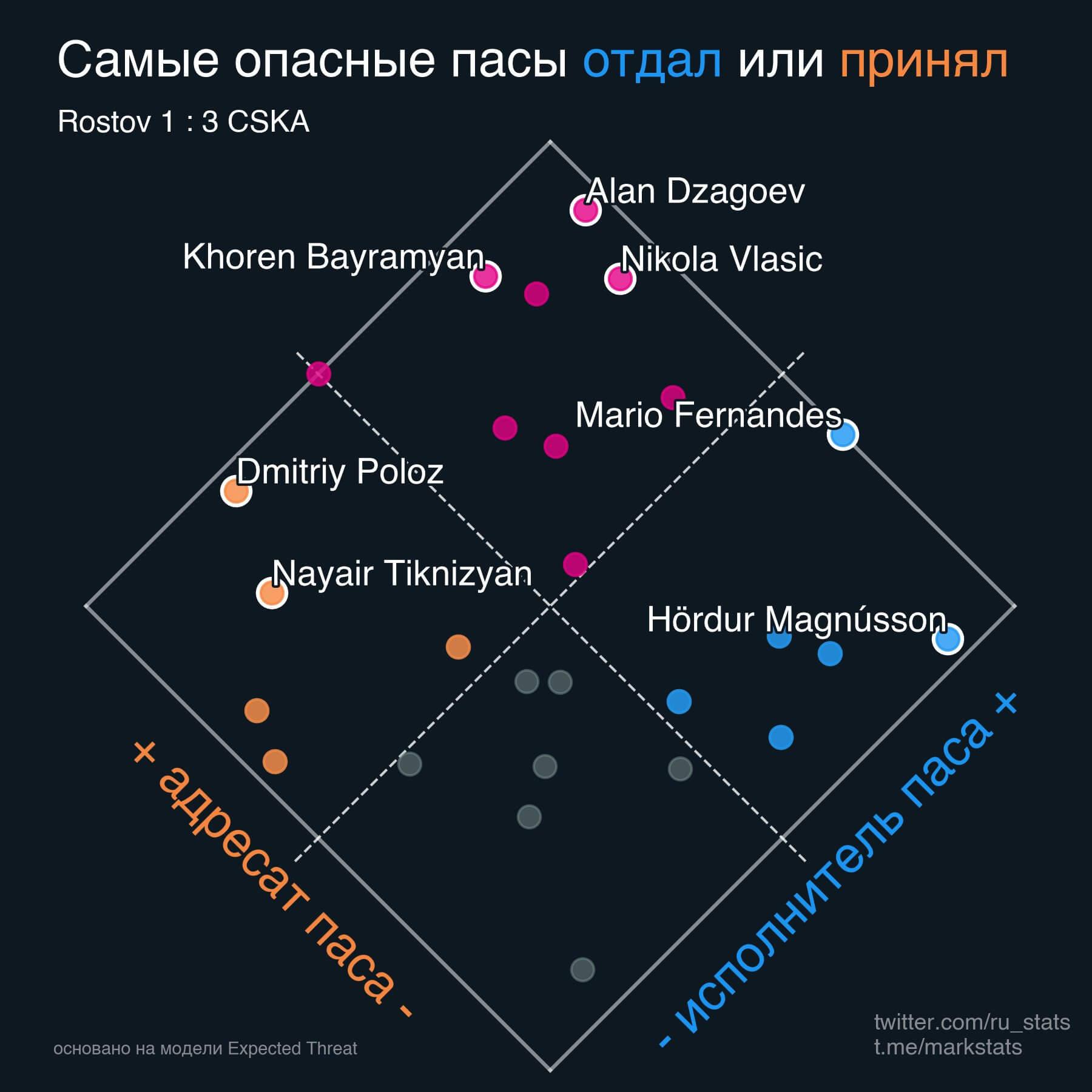 ЦСКА классно обыграл «Ростов». Даже Чалов очнулся и показал топовое движение