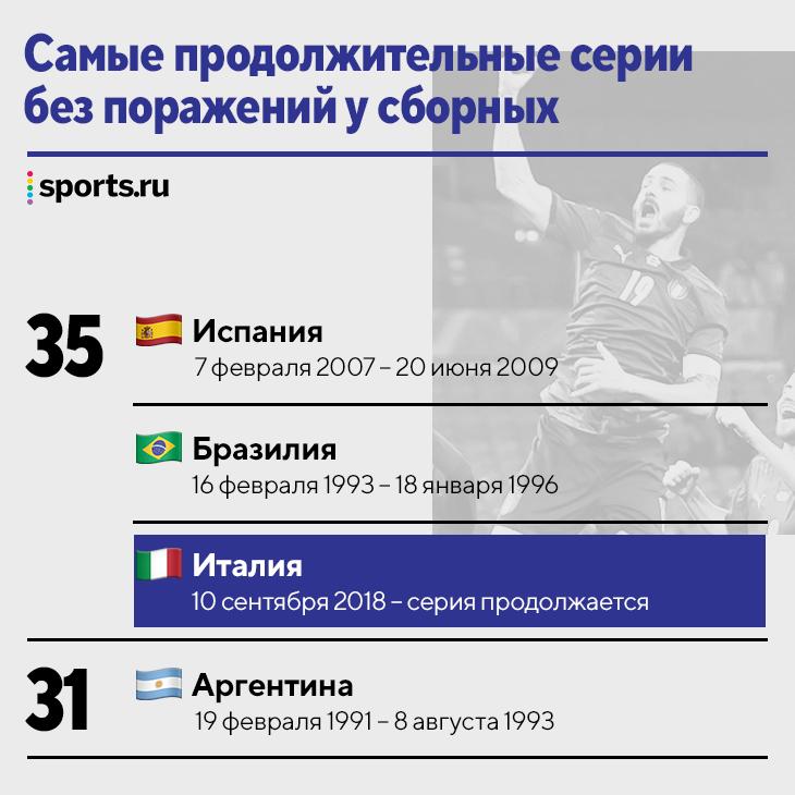 Италия повторила мировой рекорд, Армения все еще выше Германии, у Лукаку 15 мячей в 11 матчах квалификации: следим за сборными
