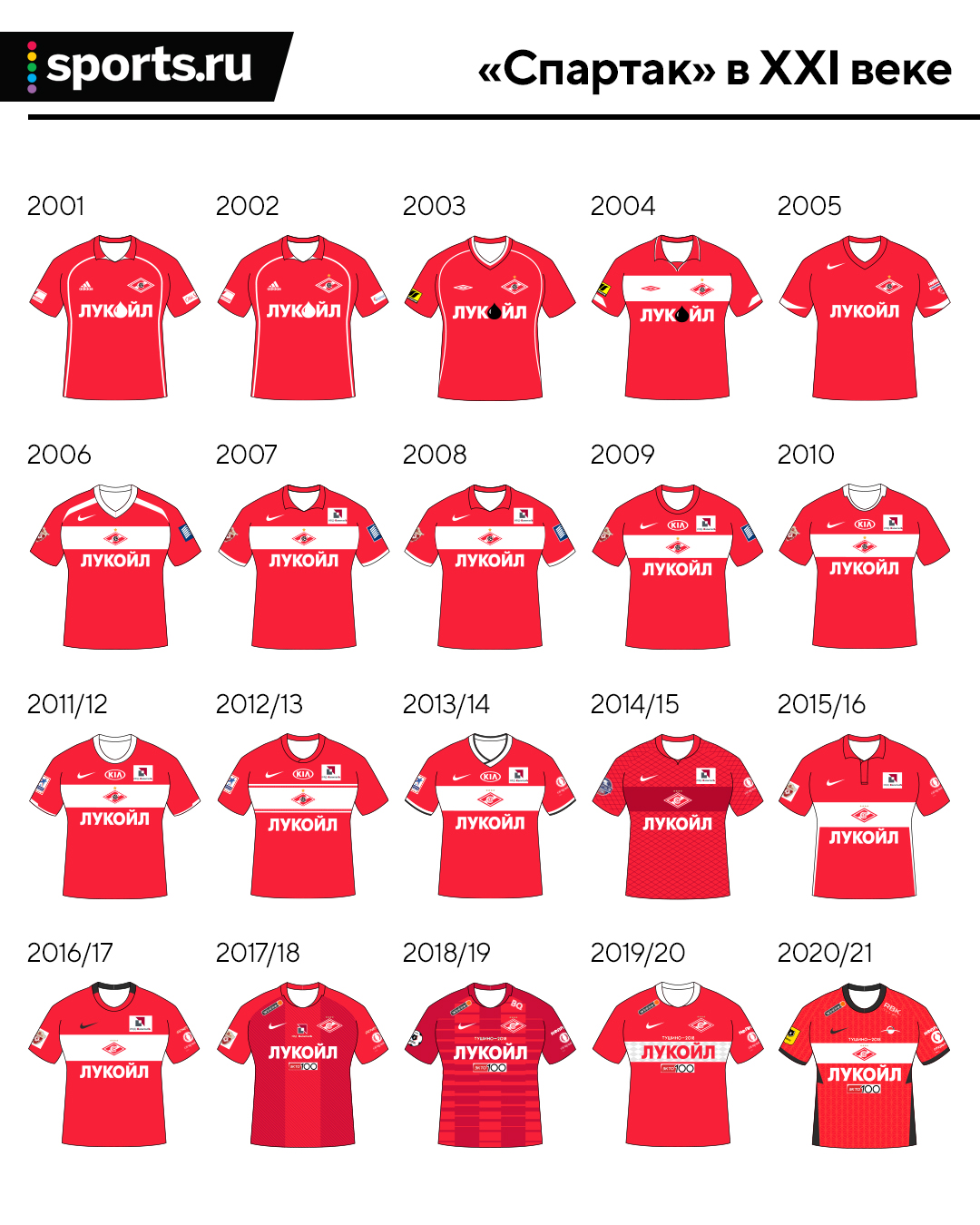 А давайте посмотрим, как менялись домашние формы «Спартака» и ЦСКА в XXI веке. Здесь – все 40 комплектов