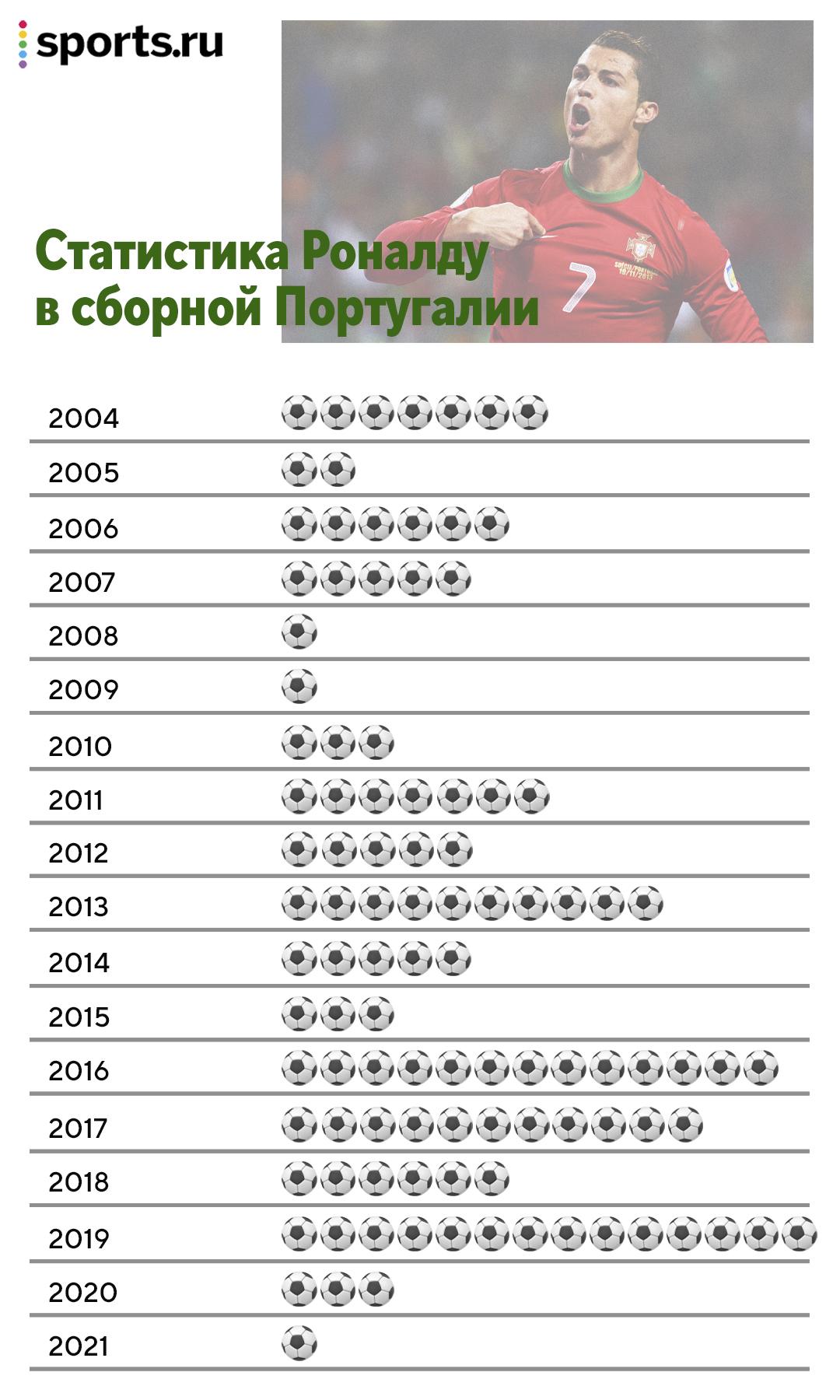 Грандиозная голевая серия Роналду в сборной: начал в 2004-м, забивает уже 18 лет подряд, самый результативный год – 2019-й