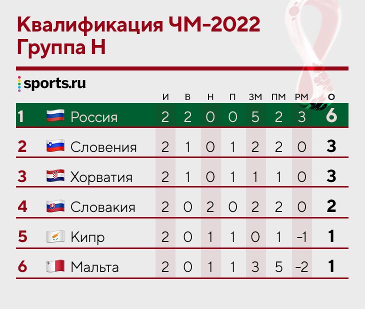 Россия лидирует в группе – а как там соперники? Мальта чуть не прибила Словакию, Хорватия забила один в двух матчах