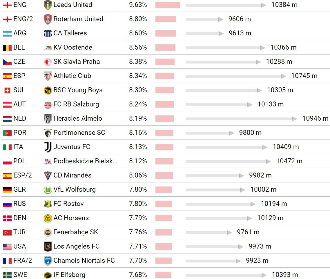 Согласно CIES, футбол в АПЛ и Ла Лиге - один из самых динамичных, а в Лиге 1 и МЛС - один из самых медленных