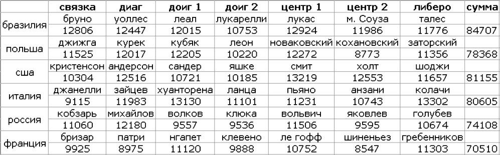 Мужской волейбол на ОИ-20(21): возраст команд