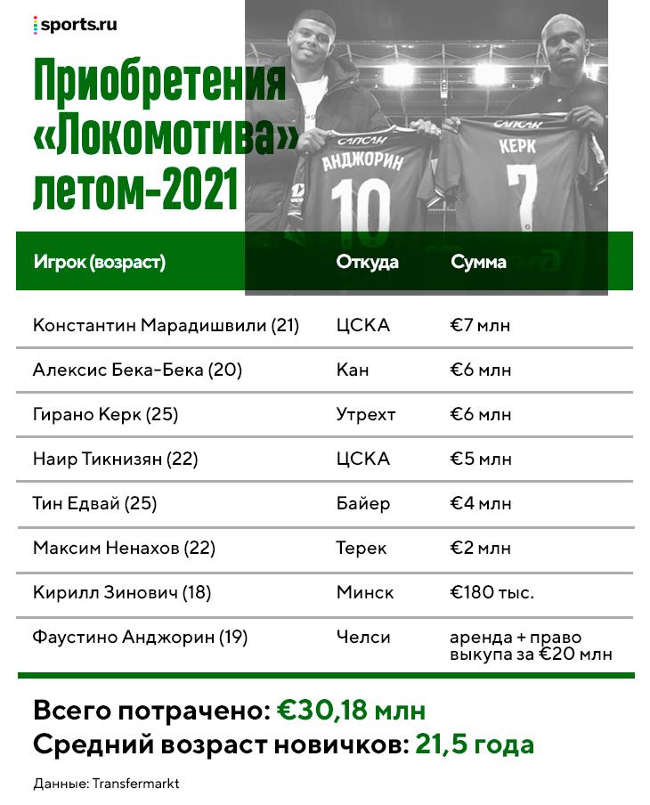 Рангник пересобрал «Локо» за два месяца: закупились топ-талантами и молодыми россиянами. Теперь у Николича два состава