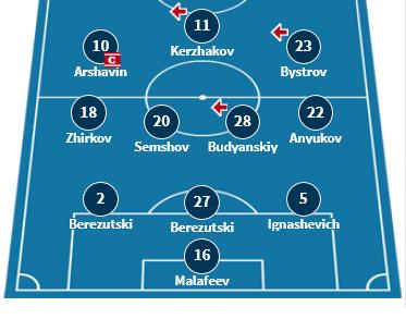 Как сборная России играла против своих соперников по отборочной группе ЧМ-22 в официальных матчах за последние 15 лет