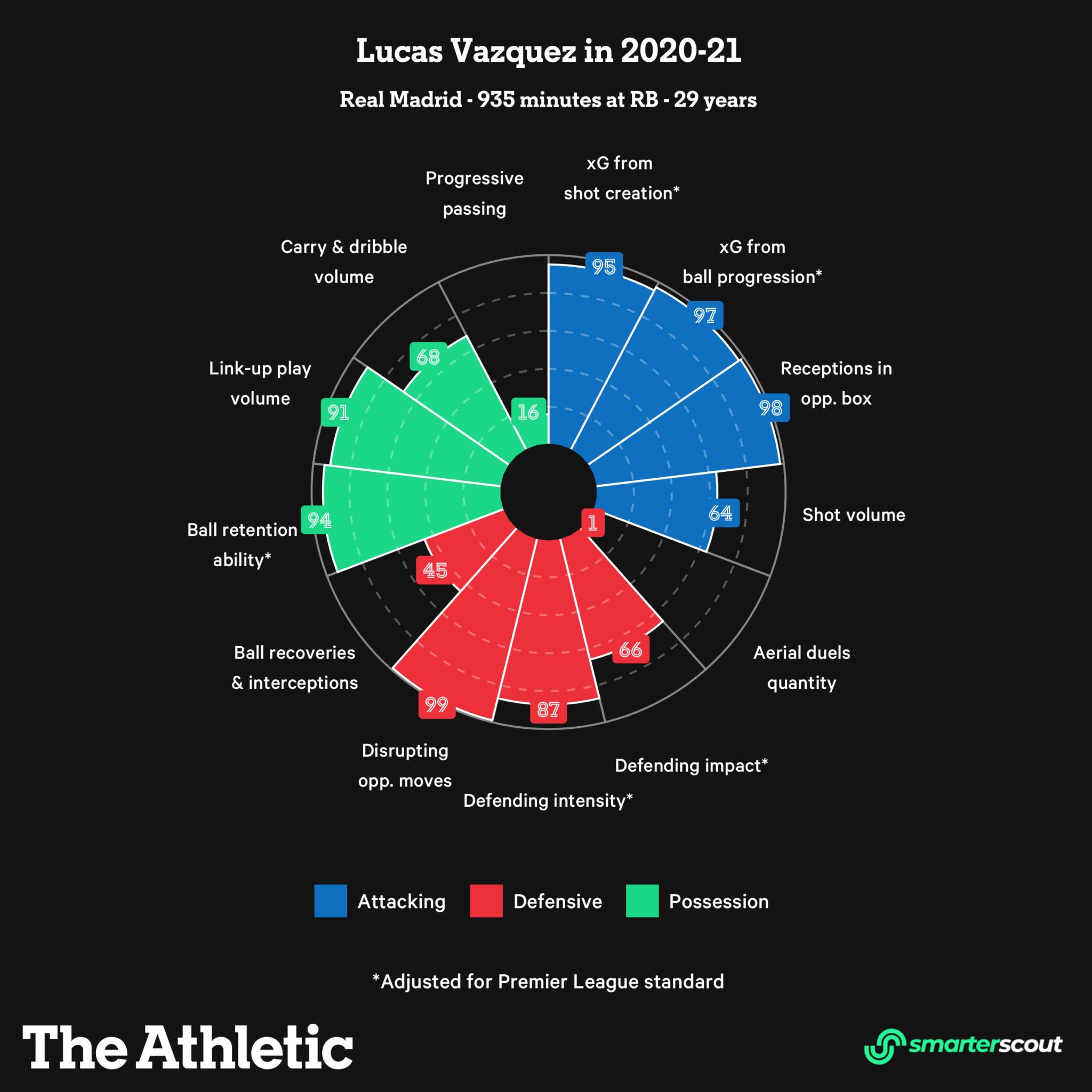 Этим летом «Эвертон» хочет приобрести правого защитника. Среди возможных опций – Ааронс, Лэмпти и Челик