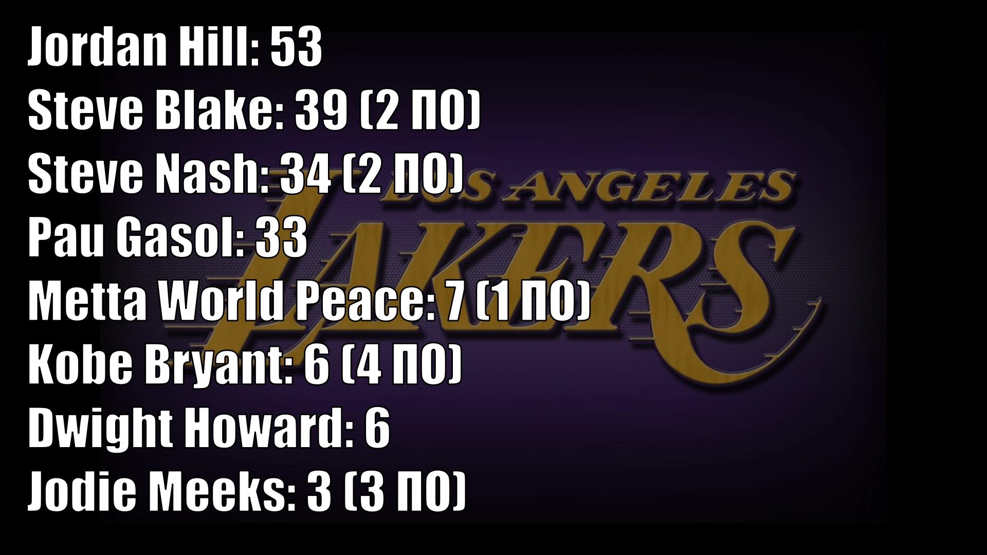 Лучшие команды НБА 2010х, оставшиеся без титула