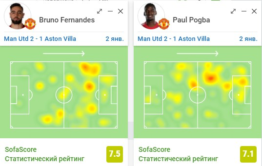 Заметки не эксперта. Слабая реализация «Манчестер Юнайтед» слегка усложнила победу над «Астон Виллой»