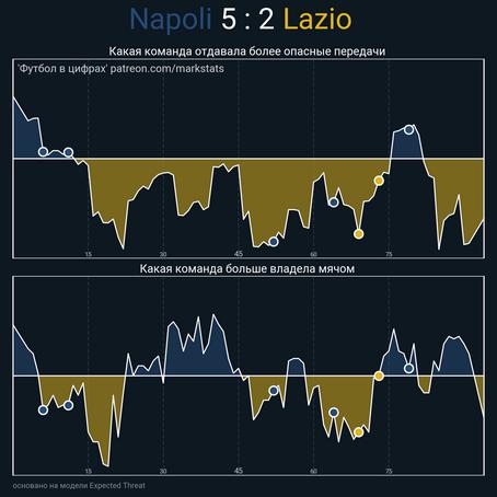 «Наполи» ловил на контратаках «Лацио», чья короткая скамейка негативно сказывается на вариативности