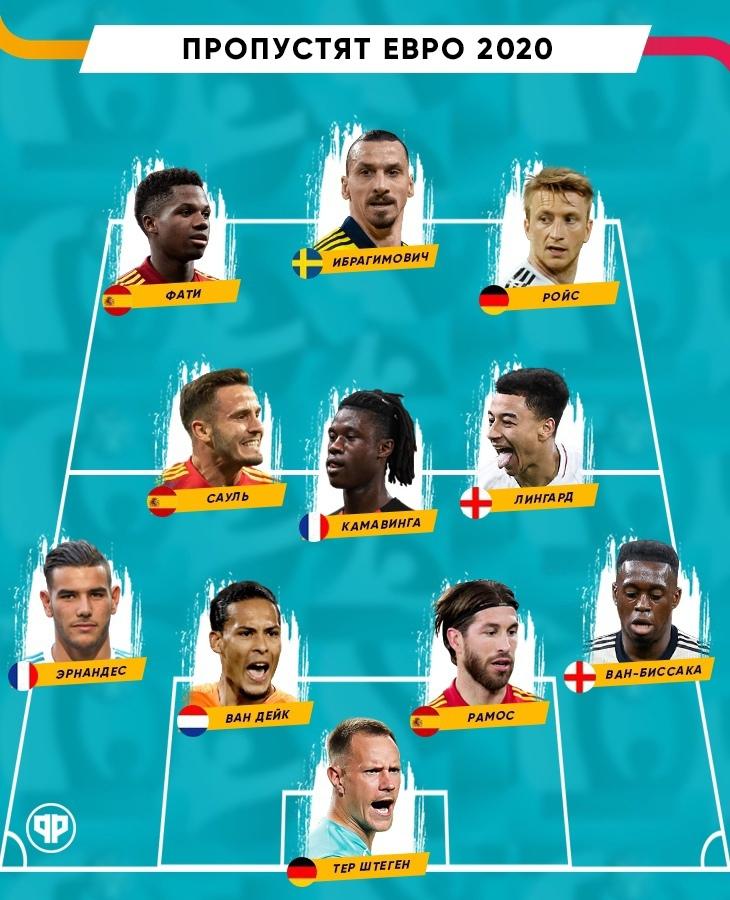 Они не поедут на Евро! Символическая сборная футболистов, которых мы не увидим на празднике футбола