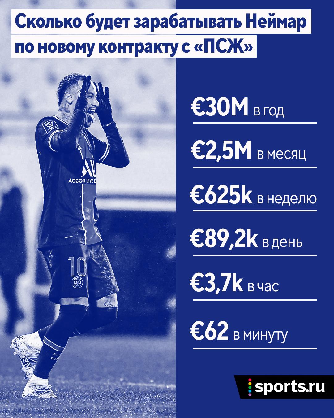 У Неймара безумная зарплата по новому контракту с «ПСЖ». Доход в день – 89 тысяч евро