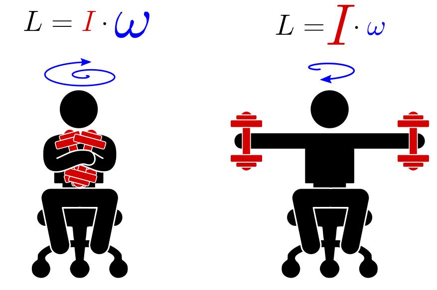 Как и за счет чего фигуристы прыгают (особенно 4 оборота)? Раскрываем секреты физики