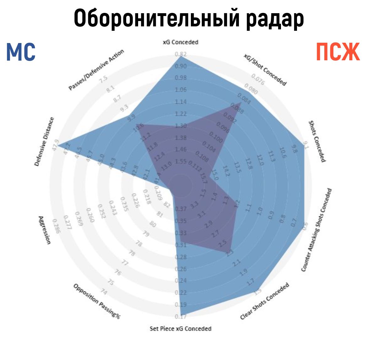 Знакомство с командными радарами от StatsBomb через сравнение Манчестер Сити и ПСЖ в рамках Лиги чемпионов