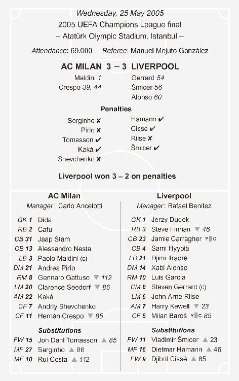 Джейми Каррагер. «Величайшие игры»: «Милан» - «Ливерпуль» (3:3)