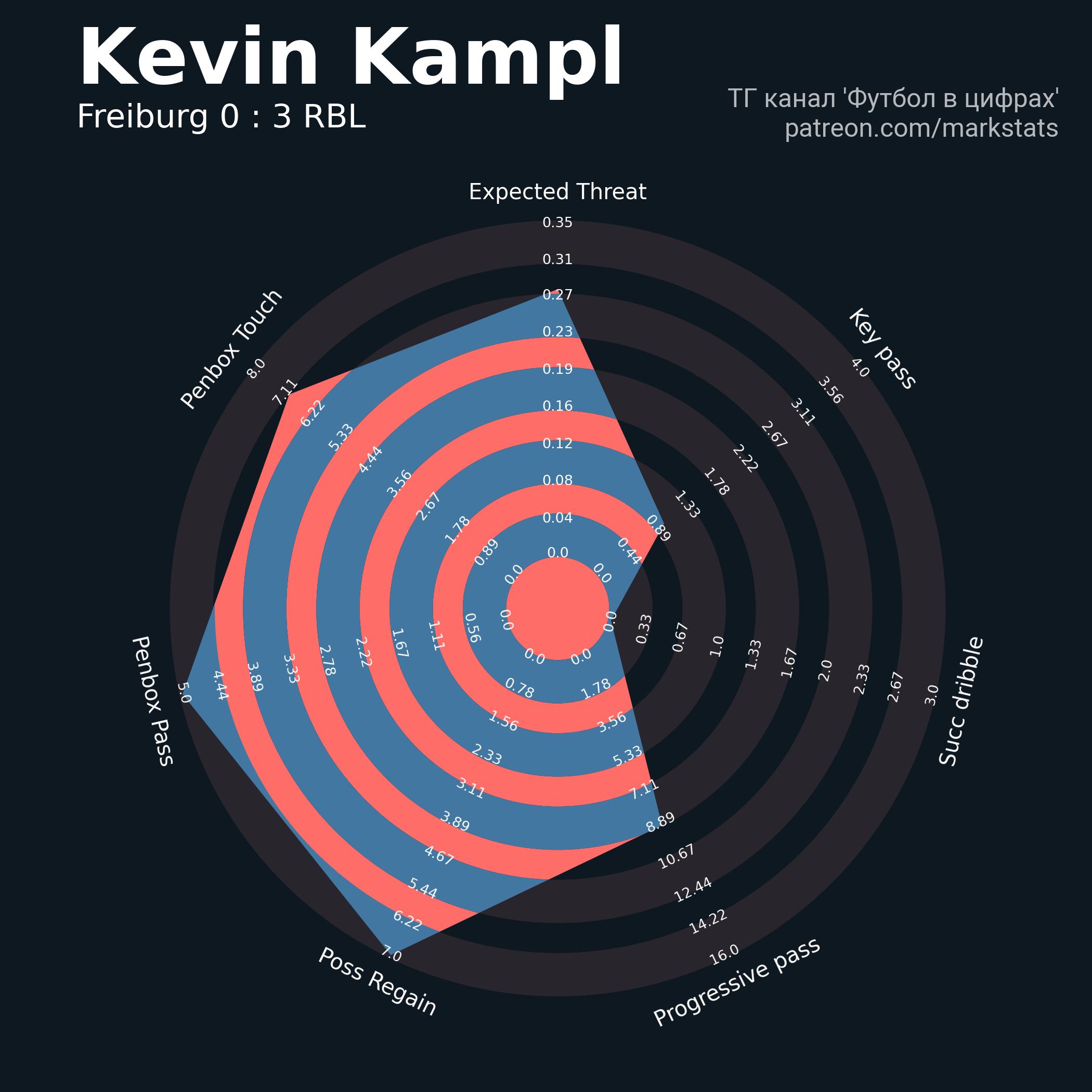 Кевин Кампль был в финалах кубка и с «Лейпцигом», и с «Дортмундом». У Нагельсманна он стал системообразующим игроком