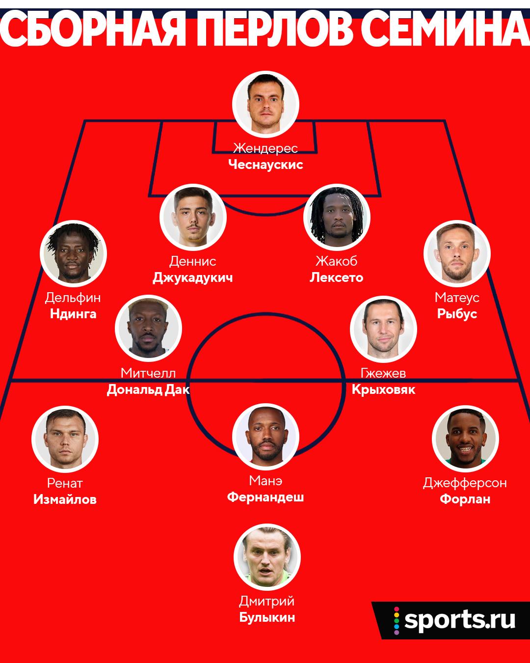Защитник «Ростова» Хаджикадунич стал у Семина Джукадукичем – клуб уже вручил футболку с новой фамилией