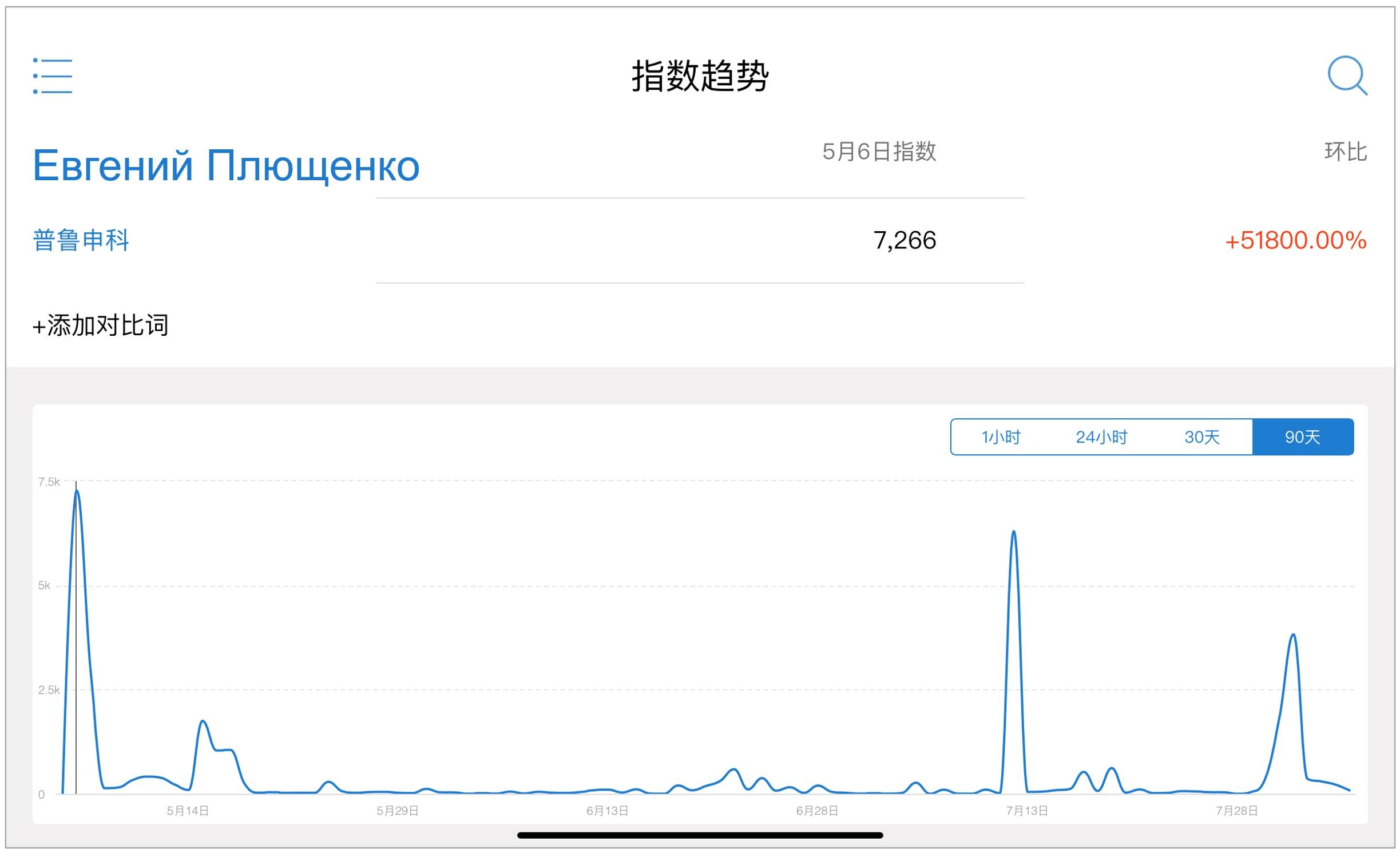 Король и Королева китайского интернета: статистика по Weibo