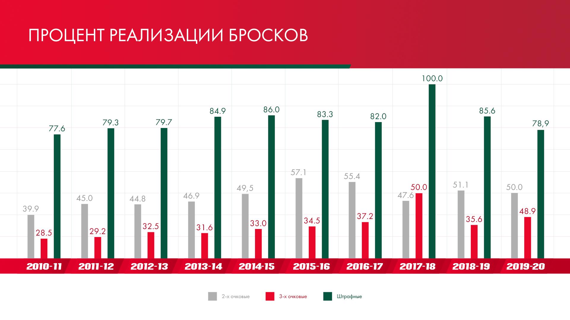 Данк через Леброна, 72 очка за матч, переезд в Европу. «Локомотив» привез в Россию Джордана Кроуфорда