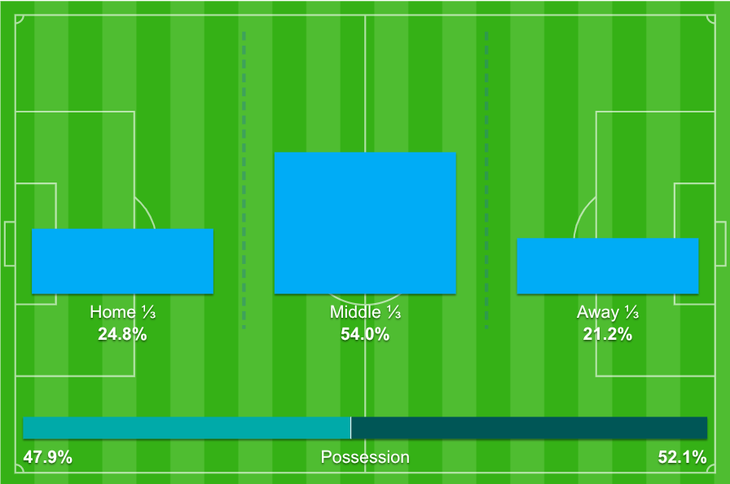 Португалия и Франция выдали самый осторожный матч Евро. Какое счастье, что хотя бы у одной команды был Погба!