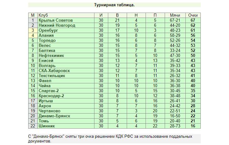«Торпедо» опять допустило осечку, но «Алания» и «Оренбург» решили его «подождать». Итоги 30-го тура ФНЛ
