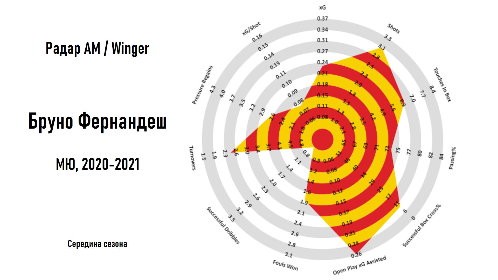 Радар футболиста - идея, пришедшая из NBA и ставшая стандартом для визуализации метрик в футбольной аналитике