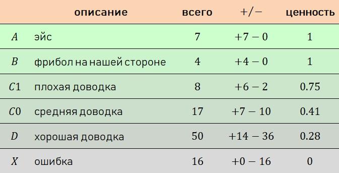 VNL-21, матч Словения–Россия через призму нашей подачи. Много странного