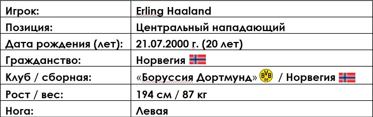 Мнение на игрока #1 Erling Haaland