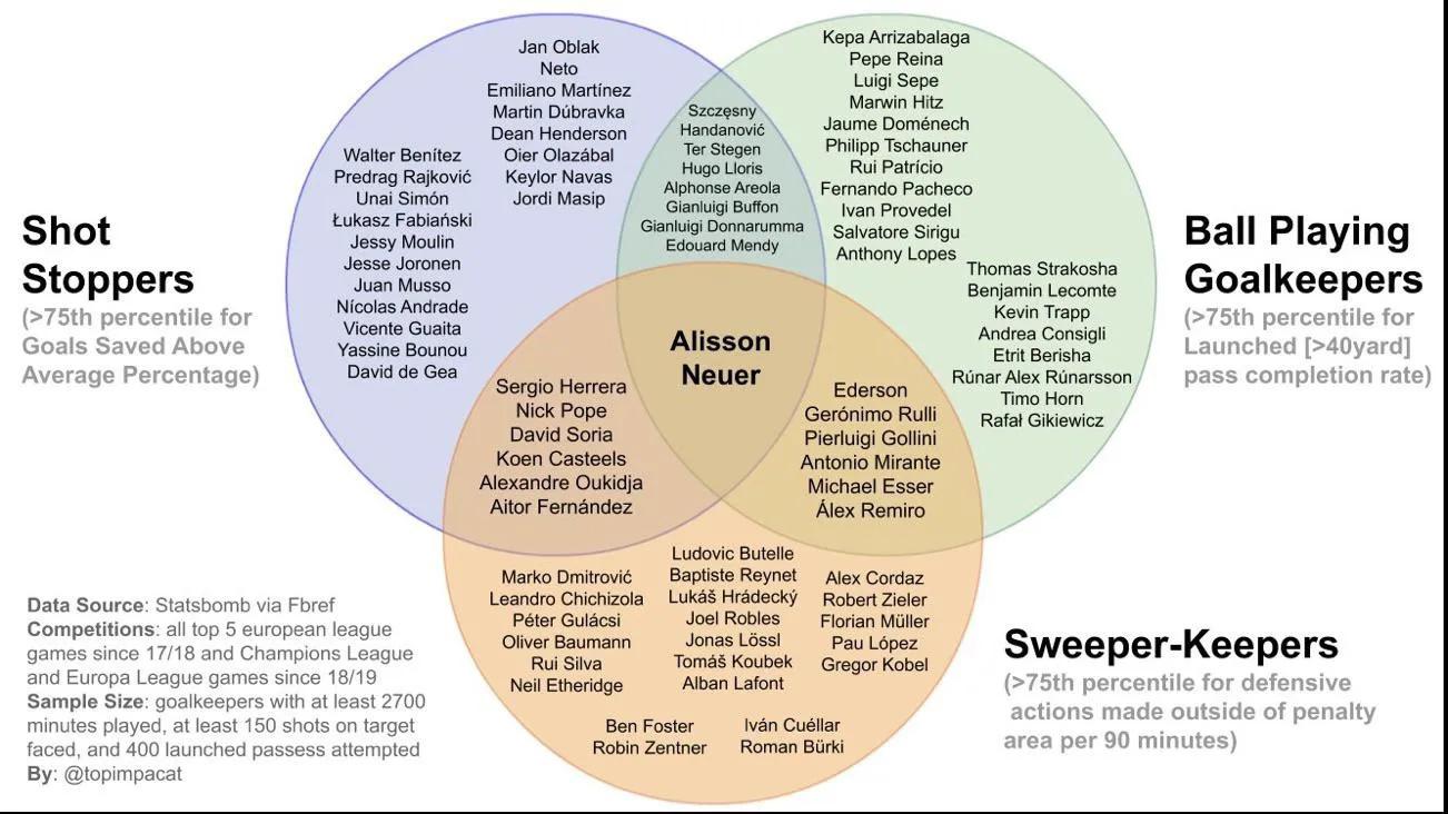Один график показывает, почему Алиссон остается как минимум одним из двух лучших вратарей мира