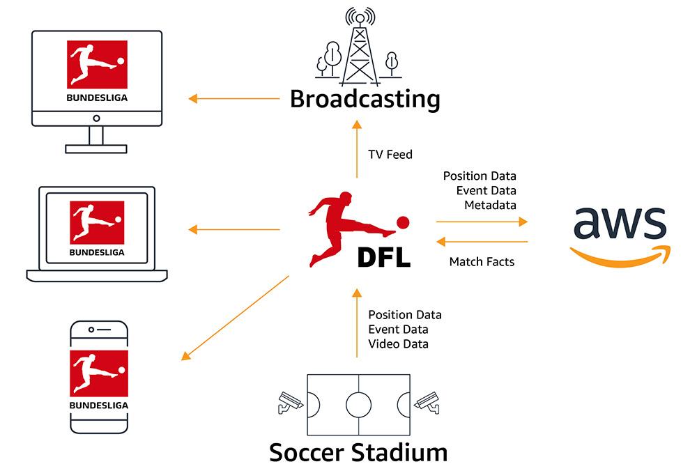 Технология, лежащая в основе матчей Бундеслиги, Match Facts xGoals: как машинное обучение способствует пониманию футбола