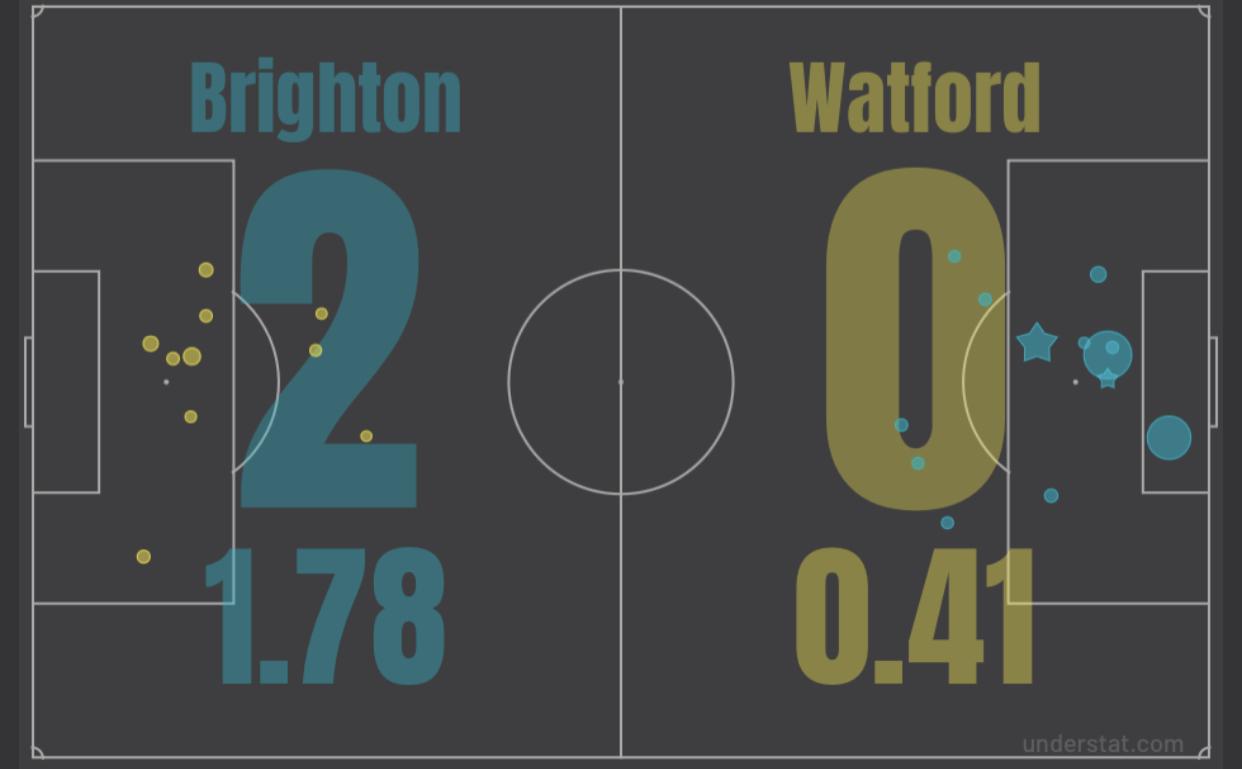 Итоги матча с «Уотфордом»: классный Биссума, заполненный «Амэкс» и уверенная победа!