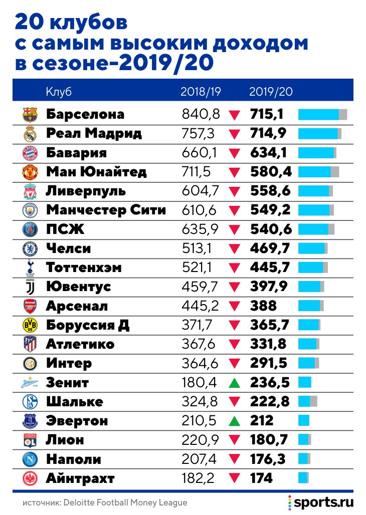 20 клубов с самым высоким доходом: лидеры – «Барса» и «Реал», «Ливерпуль» впервые за почти 20 лет в пятерке, «Эвертону» помог Усманов