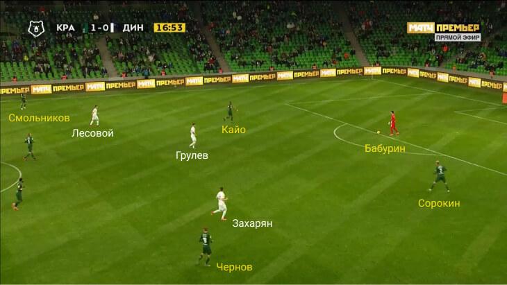Восходящие звезды «Динамо»: Захарян читает игру и сильно влияет на атаки, а Тюкавин прихлопнул «Краснодар»