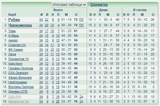 В 2002 году ЦСКА проиграл в Санкт-Петербурге, выигрывая 2:0. И не «Зениту», а «Динамо»!