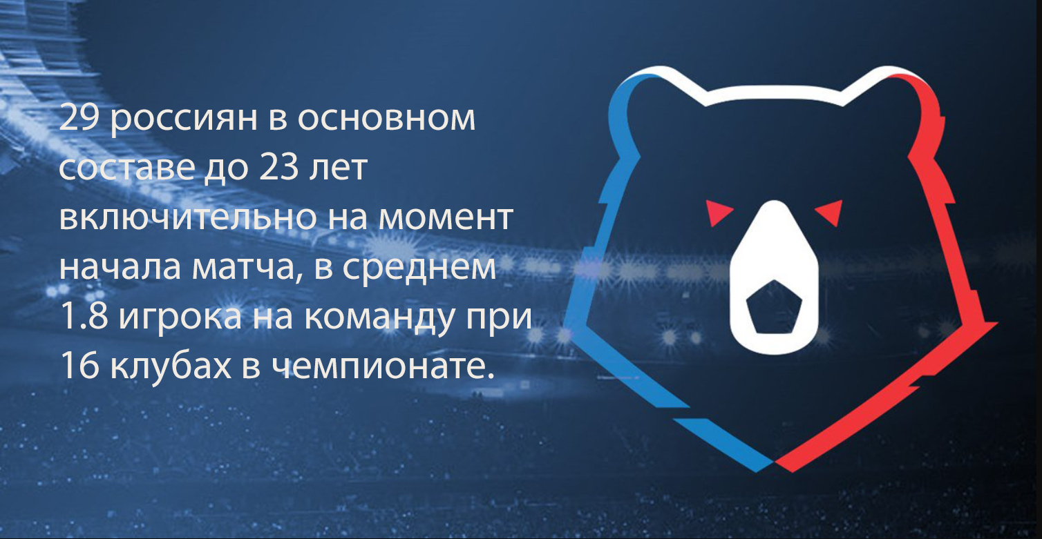 Дела лимитные: что нужно сделать, чтобы изменить ситуацию в российском футболе?